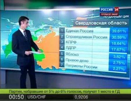 Смешные результаты выборов в России